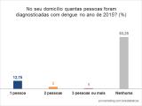 Dengue em Uberl�ndia em 2015