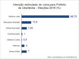 Elei��es 2016 - Segunda pesquisa de inten��o de votos para prefeito de Uberl�ndia