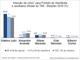 Eleições 2016 - Intenção de voto para prefeito de Uberlândia com resultado oficial do TSE