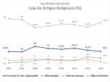 Top of Mind - Segmento Loja de Artigos Religiosos